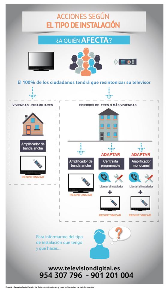 infografía instalación dividendo digital